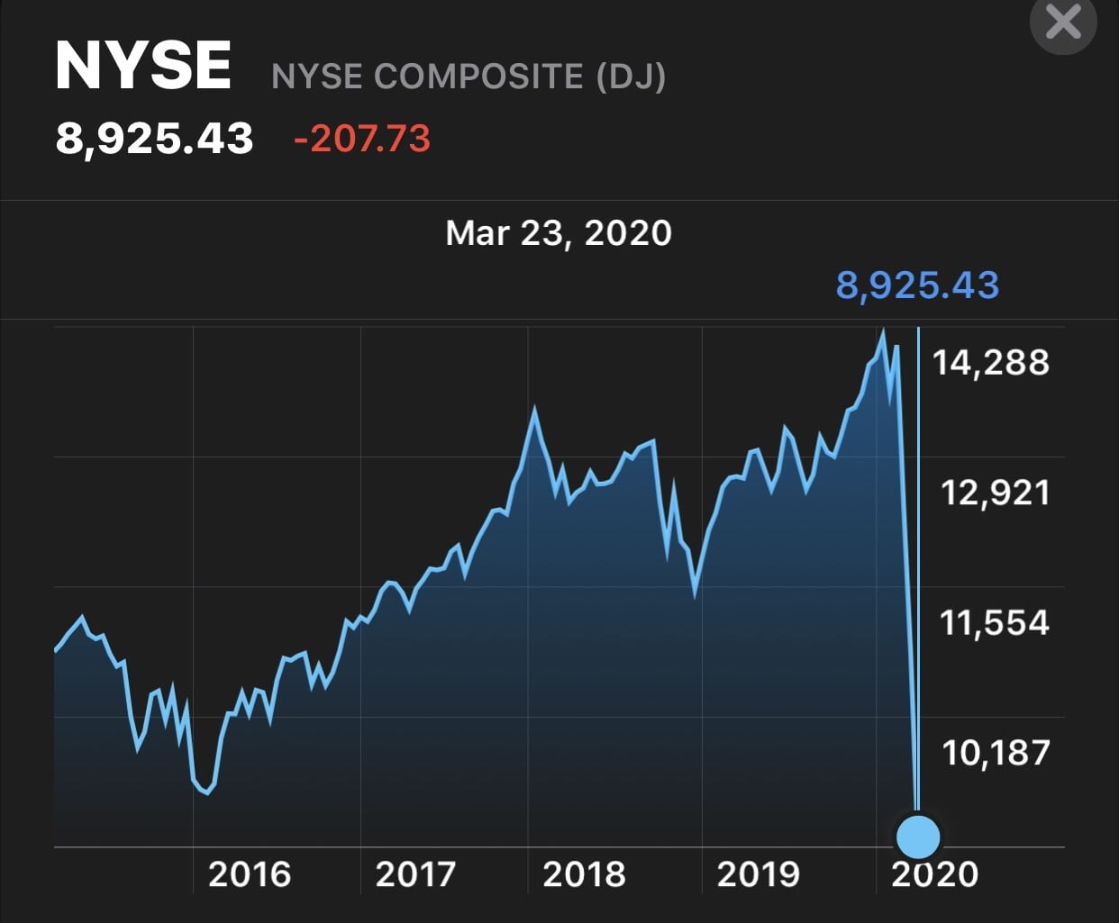The Covid-19 virus 🦠 sends the stock market tumbling. How will we survive? 1